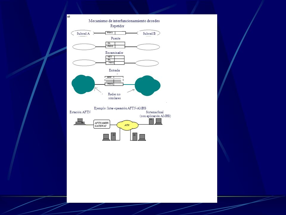 Mecanismo de interfuncionamiento de redes Repetidor