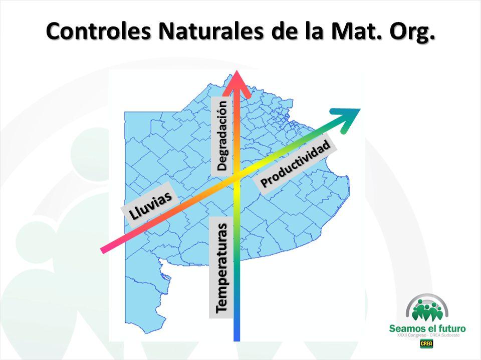 Controles Naturales de la Mat. Org.
