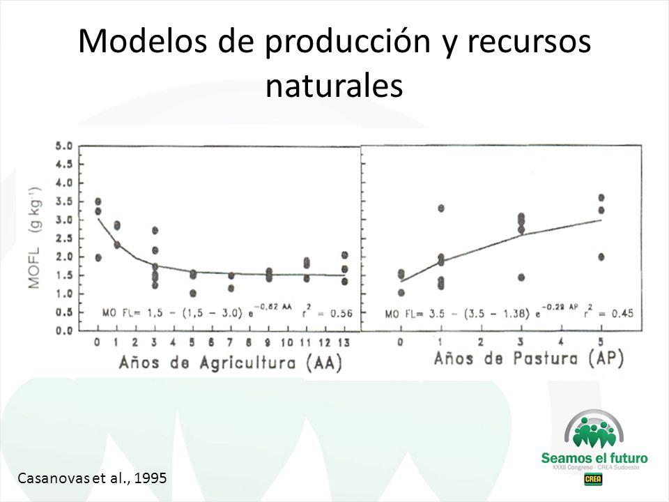 Modelos de producción y recursos naturales