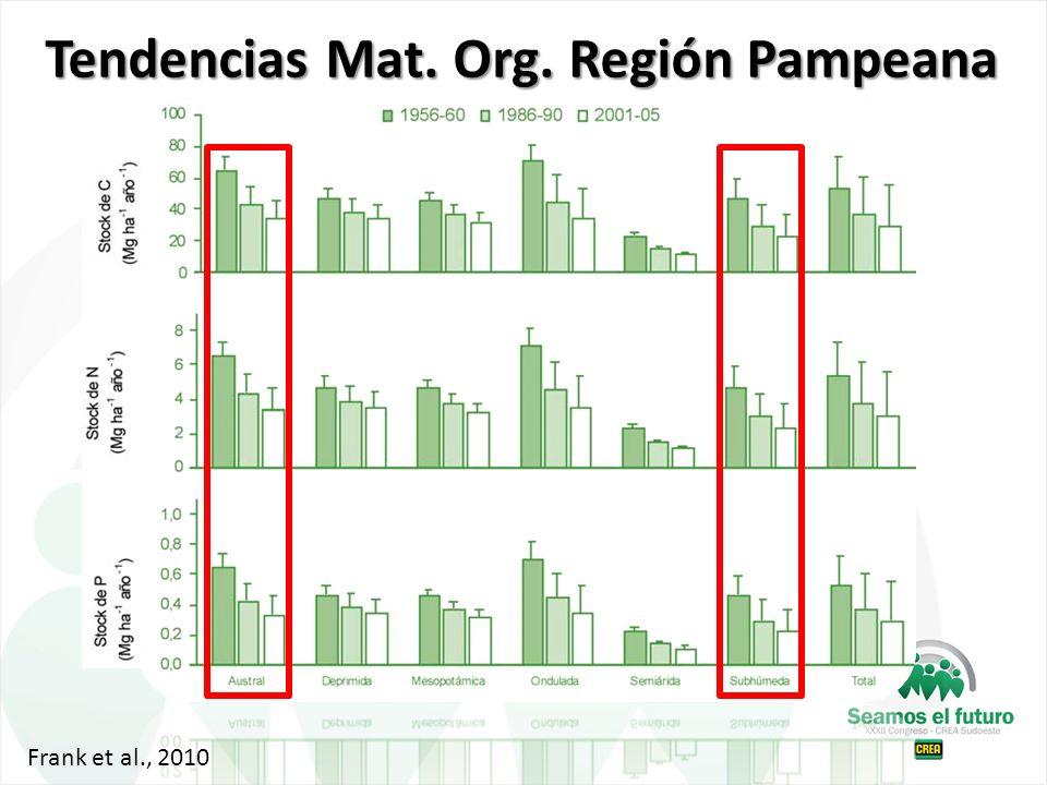 Tendencias Mat. Org. Región Pampeana