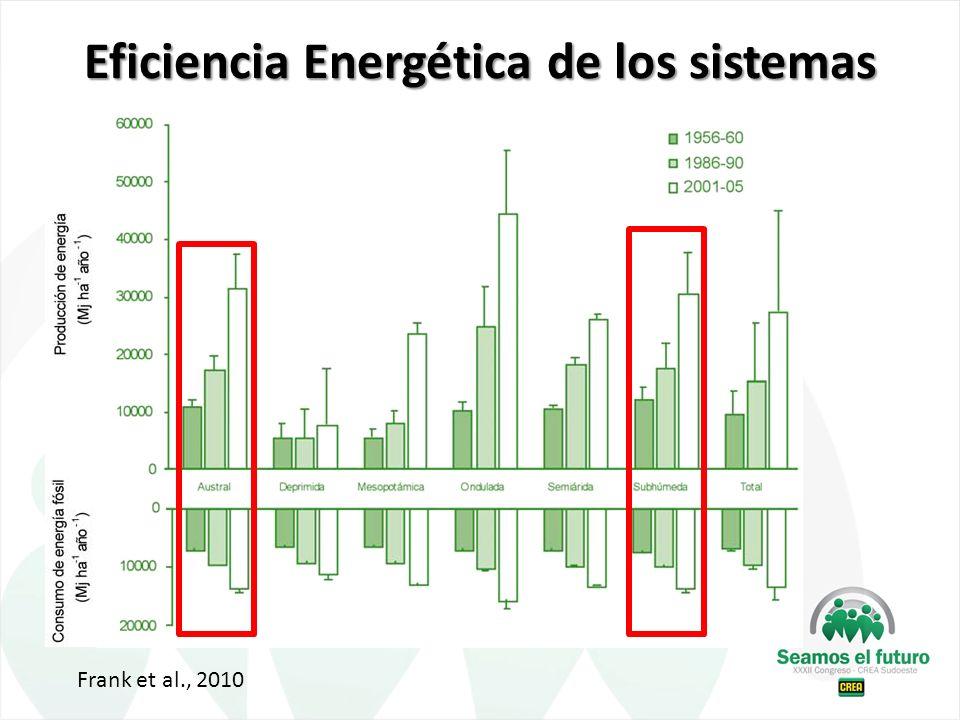 Eficiencia Energética de los sistemas