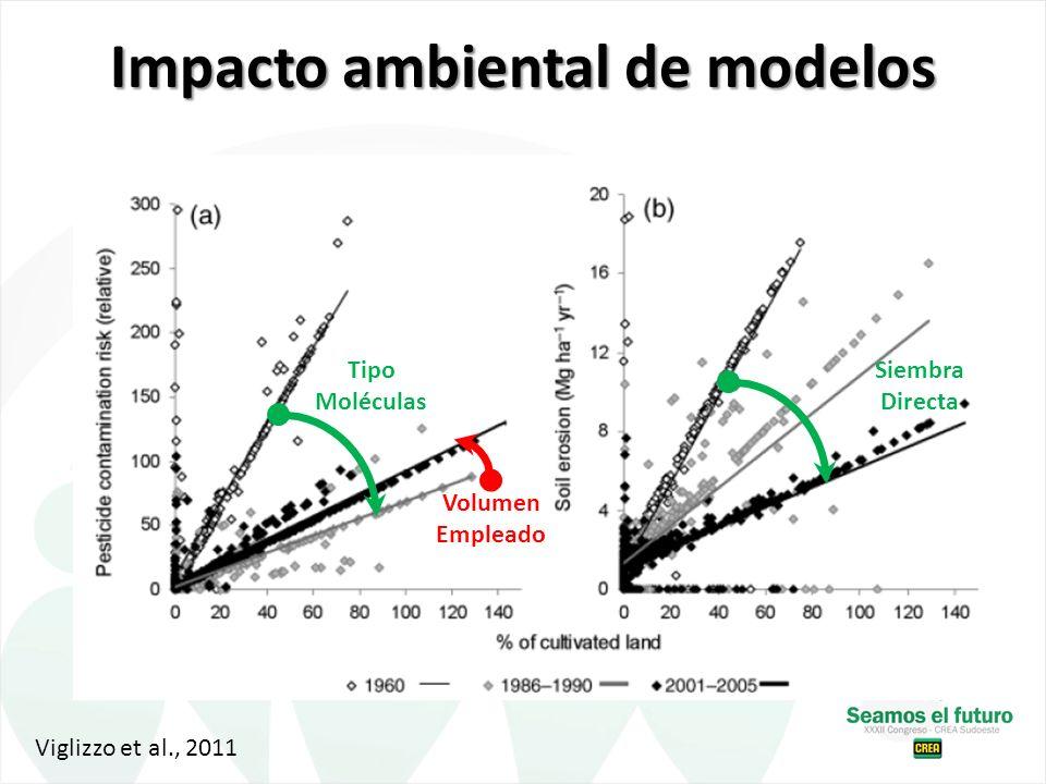 Impacto ambiental de modelos