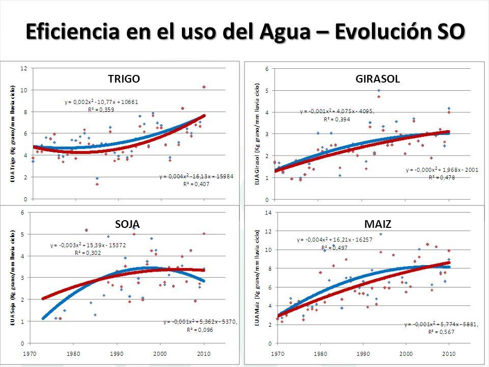 Eficiencia en el uso del Agua – Evolución SO
