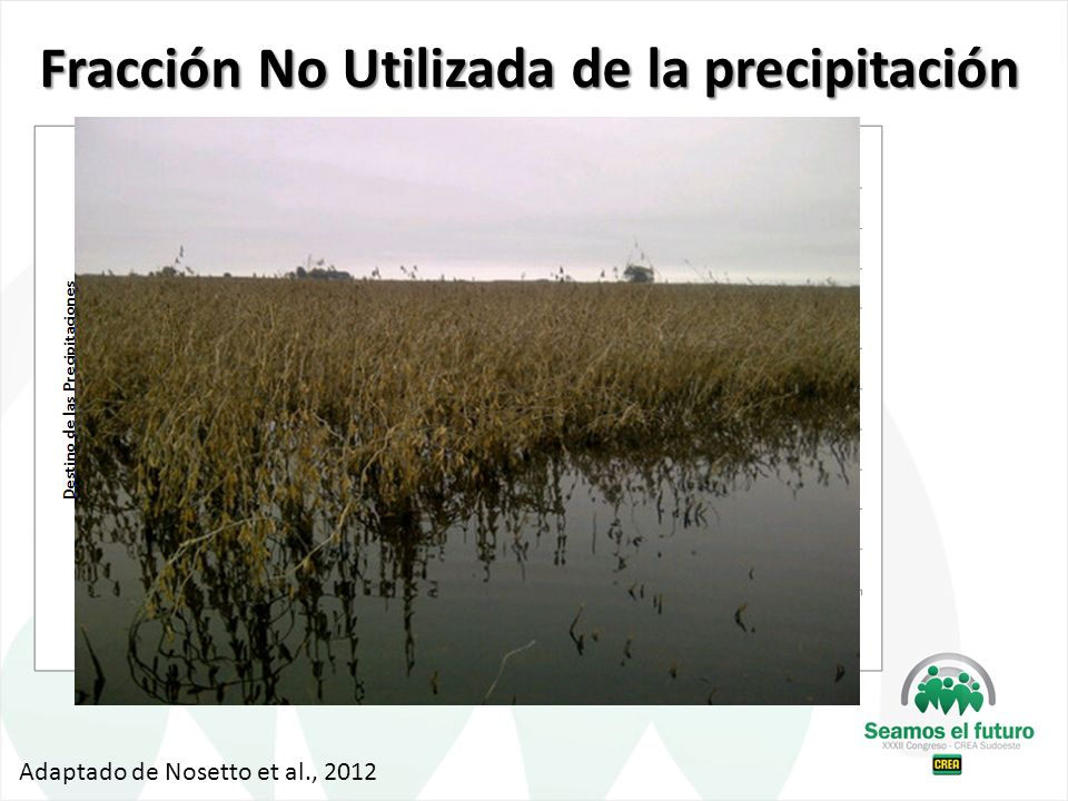 Fracción No Utilizada de la precipitación