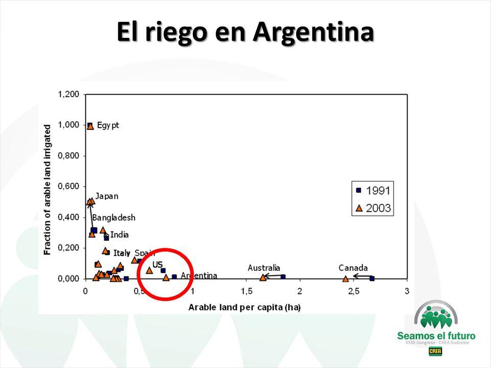 El riego en Argentina
