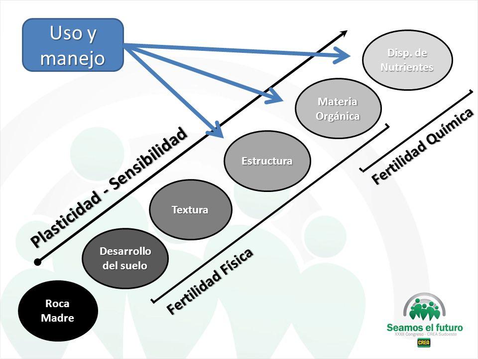 Uso y manejo Plasticidad - Sensibilidad Fertilidad Química