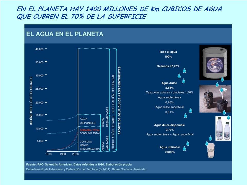 EN EL PLANETA HAY 1400 MILLONES DE Km CUBICOS DE AGUA