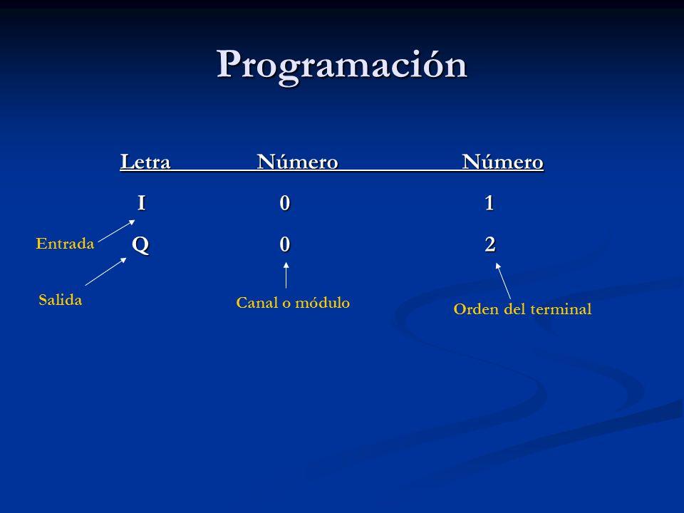 Programación Letra Número Número I 0 1 Q 0 2 Entrada Salida