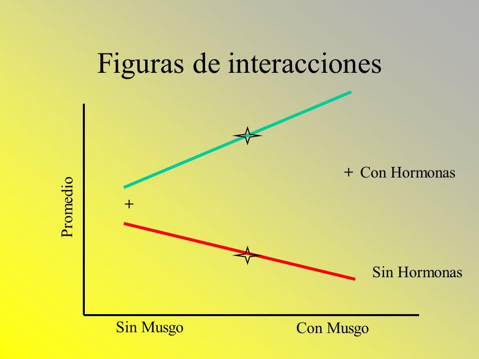 Figuras de interacciones