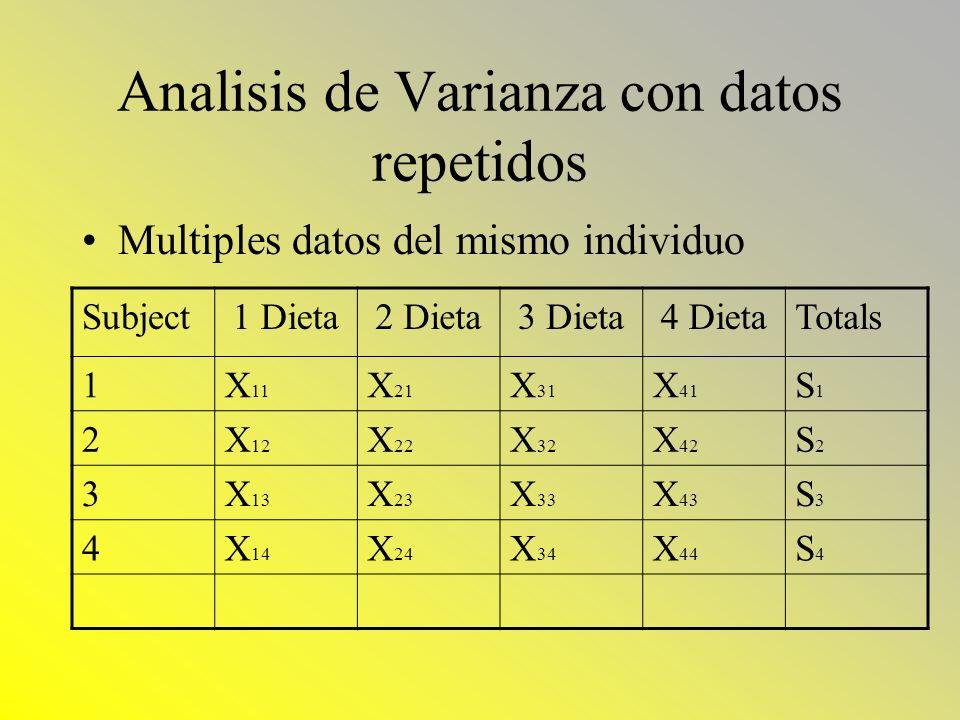 Analisis de Varianza con datos repetidos