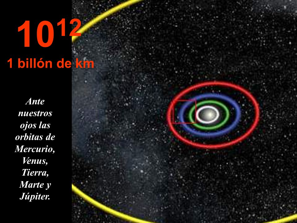 1012 1 billón de km Ante nuestros ojos las orbitas de Mercurio, Venus, Tierra, Marte y Júpiter.