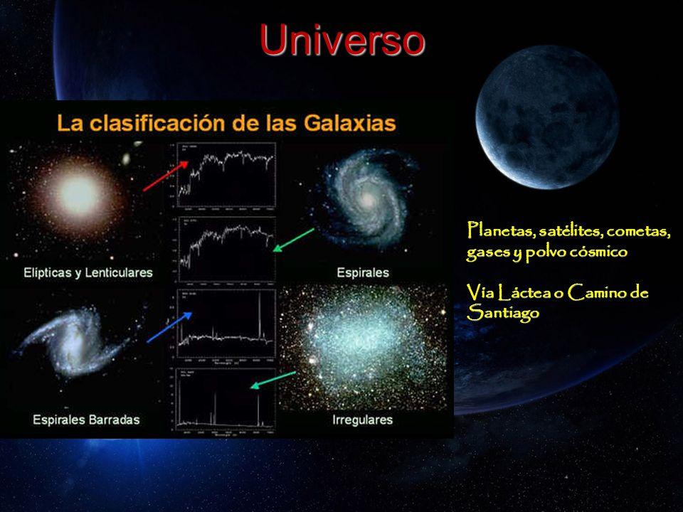 Universo Planetas, satélites, cometas, gases y polvo cósmico