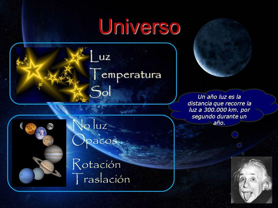 Universo Luz Temperatura Sol No luz Opacos Rotación Traslación