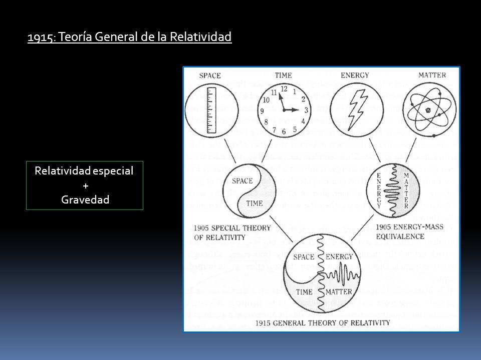 1915: Teoría General de la Relatividad