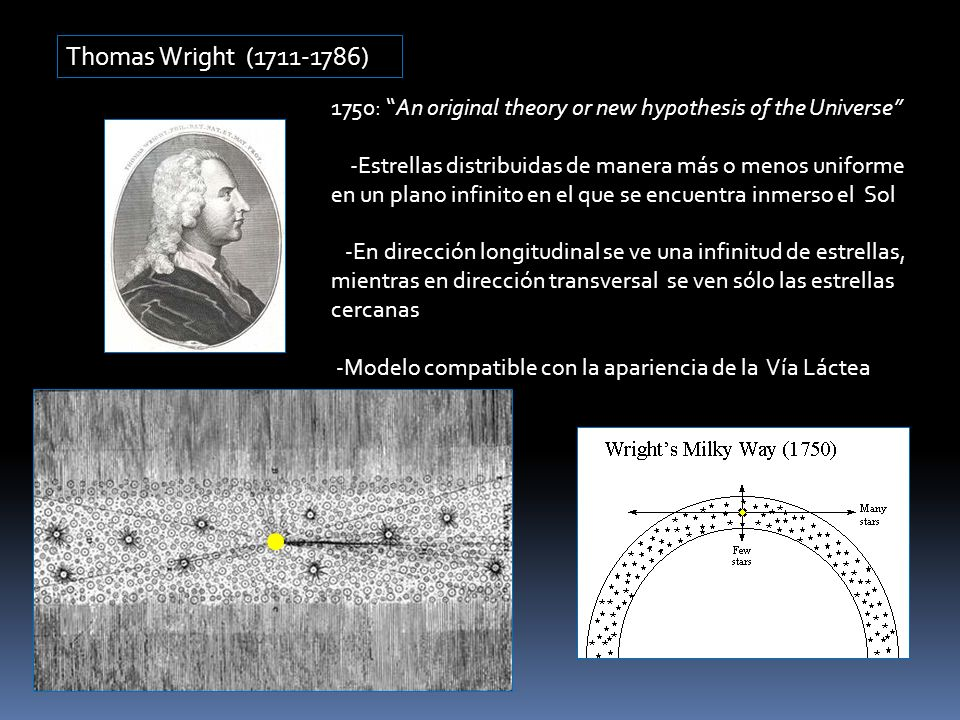 Thomas Wright (1711-1786) 1750: An original theory or new hypothesis of the Universe