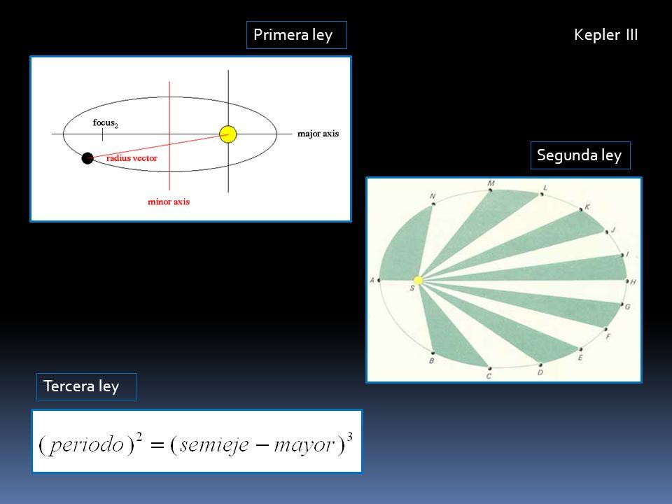 Primera ley Kepler III Segunda ley Tercera ley