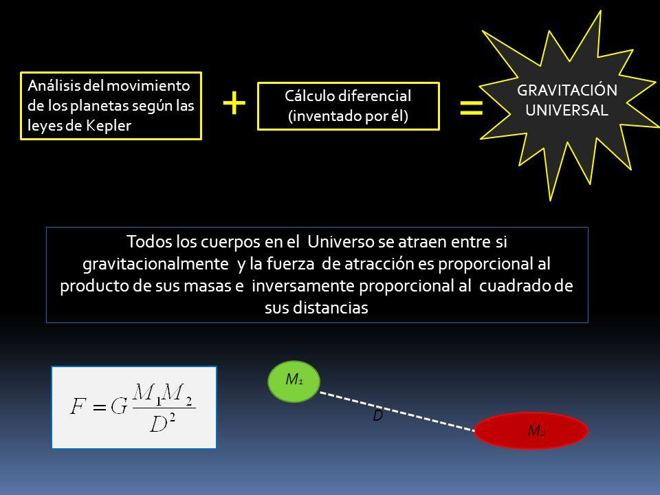 + = Análisis del movimiento de los planetas según las leyes de Kepler. GRAVITACIÓN UNIVERSAL. Cálculo diferencial (inventado por él)