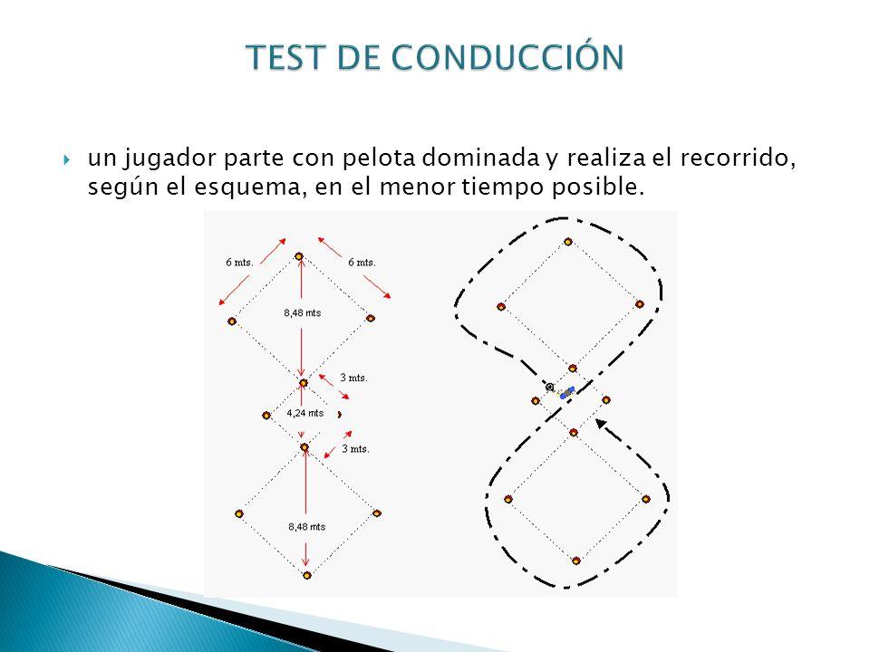 TEST DE CONDUCCIÓN un jugador parte con pelota dominada y realiza el recorrido, según el esquema, en el menor tiempo posible.