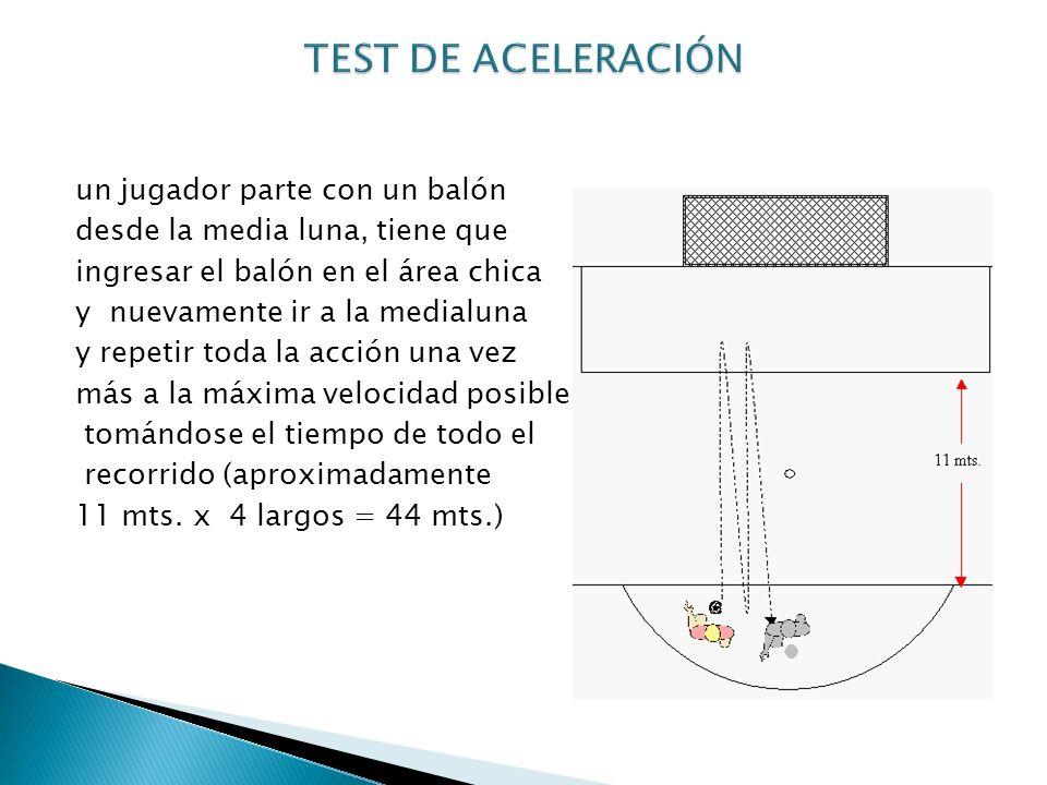 TEST DE ACELERACIÓN