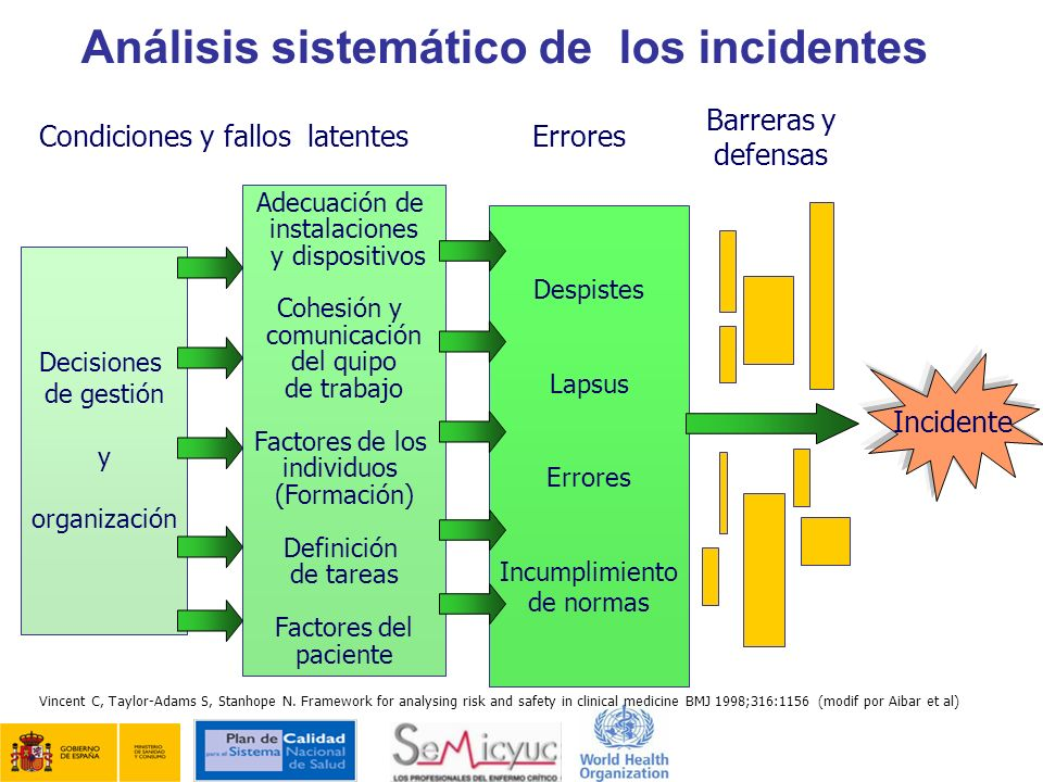 Análisis sistemático de los incidentes