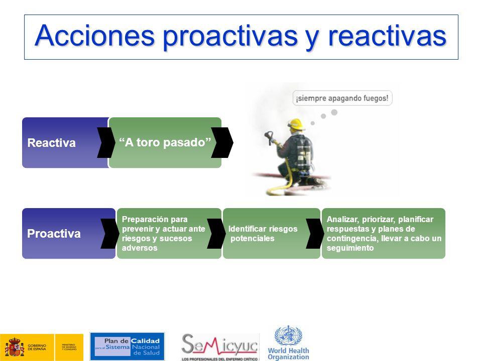 Acciones proactivas y reactivas