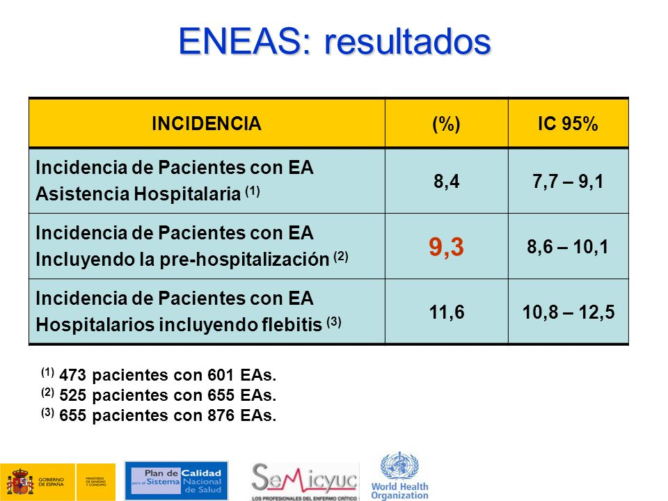 ENEAS: resultados 9,3 INCIDENCIA (%) IC 95%