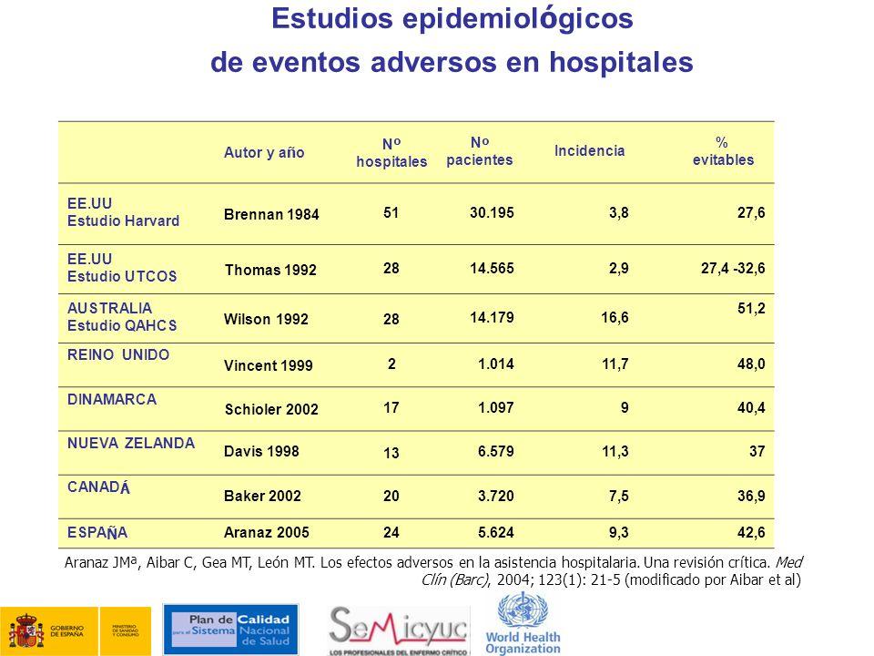Estudios epidemiológicos de eventos adversos en hospitales