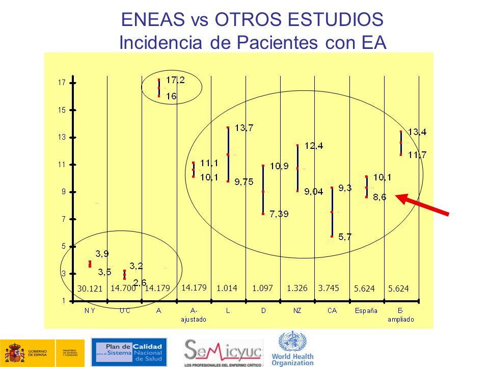 ENEAS vs OTROS ESTUDIOS Incidencia de Pacientes con EA