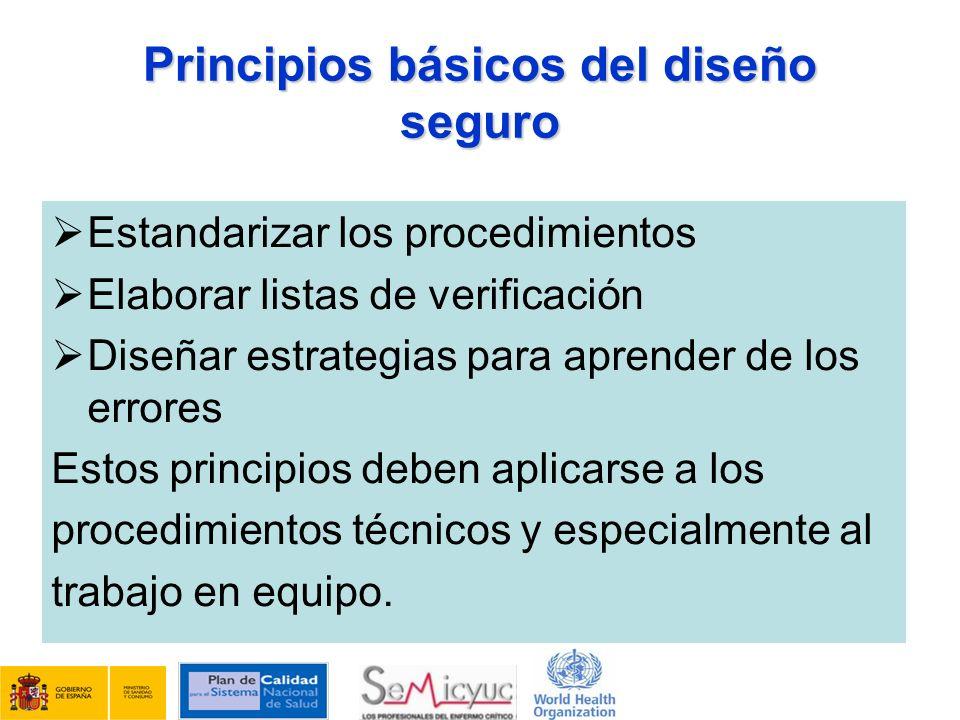 Principios básicos del diseño seguro