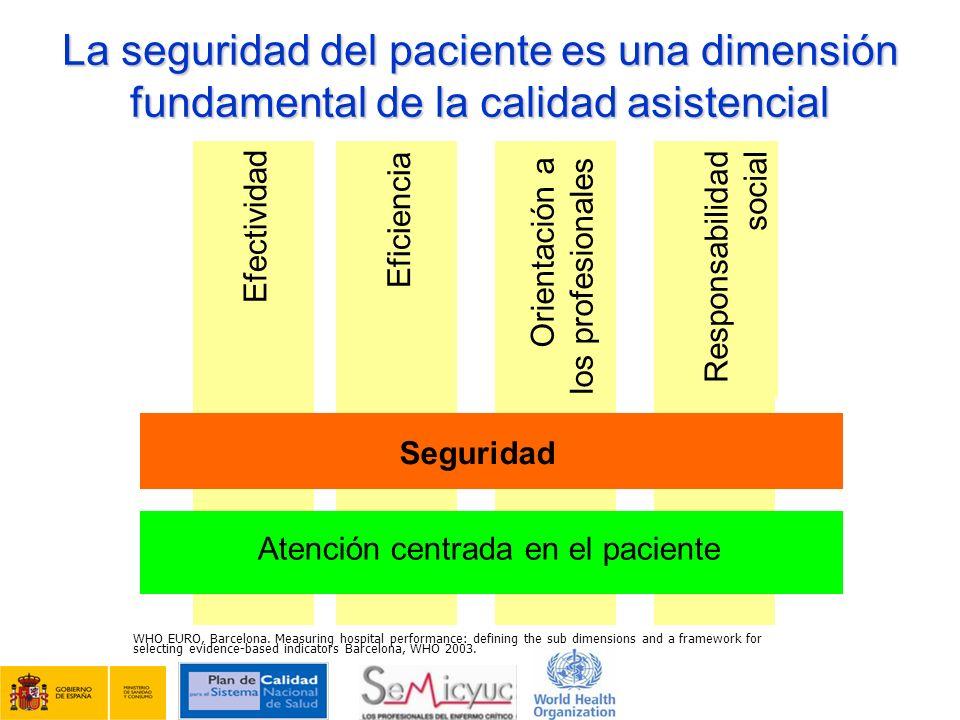 Atención centrada en el paciente