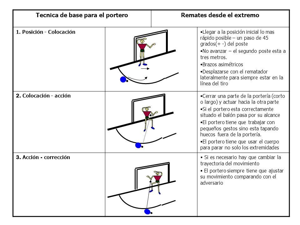 Tecnica de base para el portero Remates desde el extremo