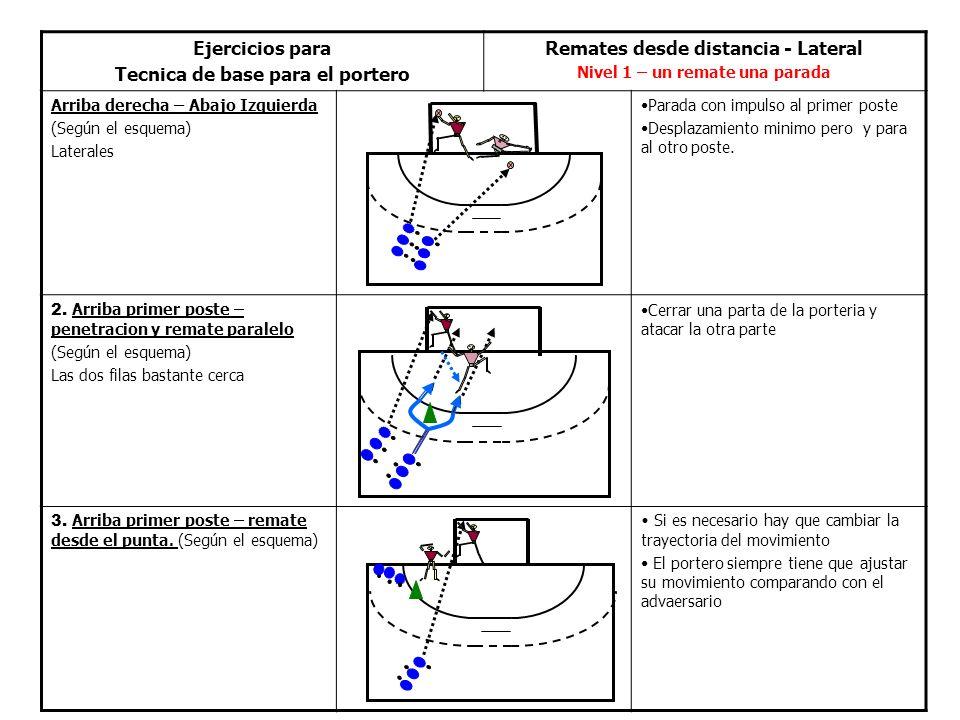 Tecnica de base para el portero Remates desde distancia - Lateral