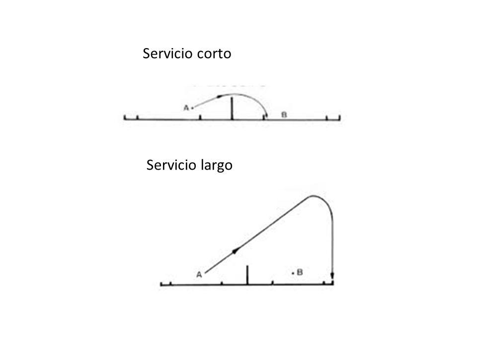 Servicio corto Servicio largo