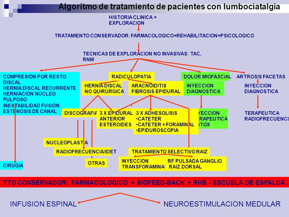 Algoritmo de tratamiento de pacientes con lumbociatalgia