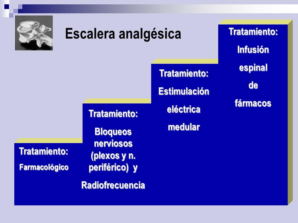 Bloqueos nerviosos (plexos y n. periférico) y