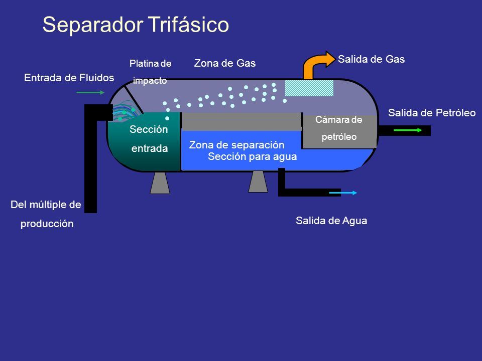 Separador Trifásico Salida de Gas Zona de Gas Entrada de Fluidos