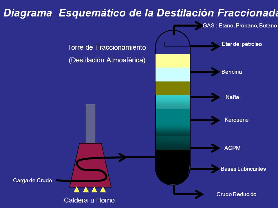 Diagrama Esquemático de la Destilación Fraccionada