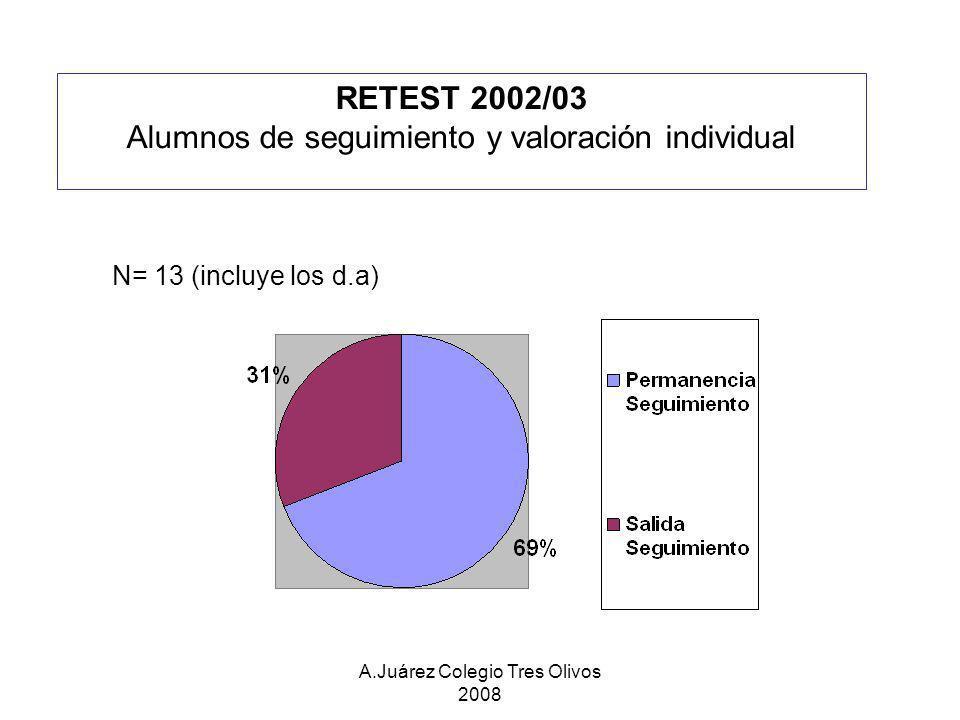 Alumnos de seguimiento y valoración individual