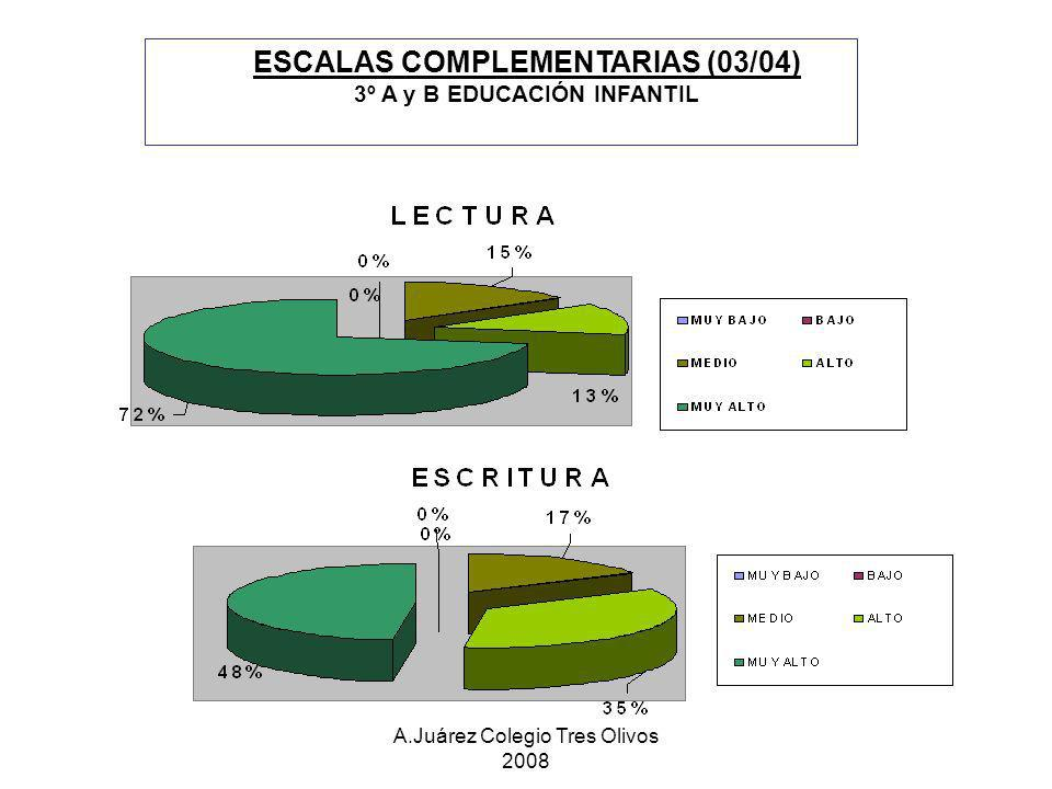ESCALAS COMPLEMENTARIAS (03/04)