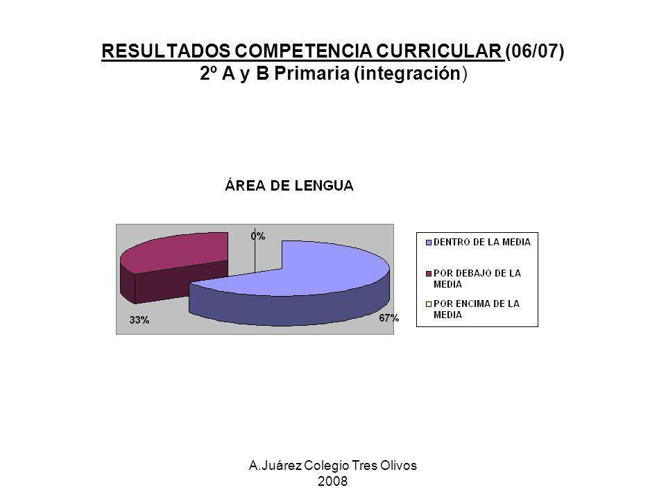 A.Juárez Colegio Tres Olivos 2008