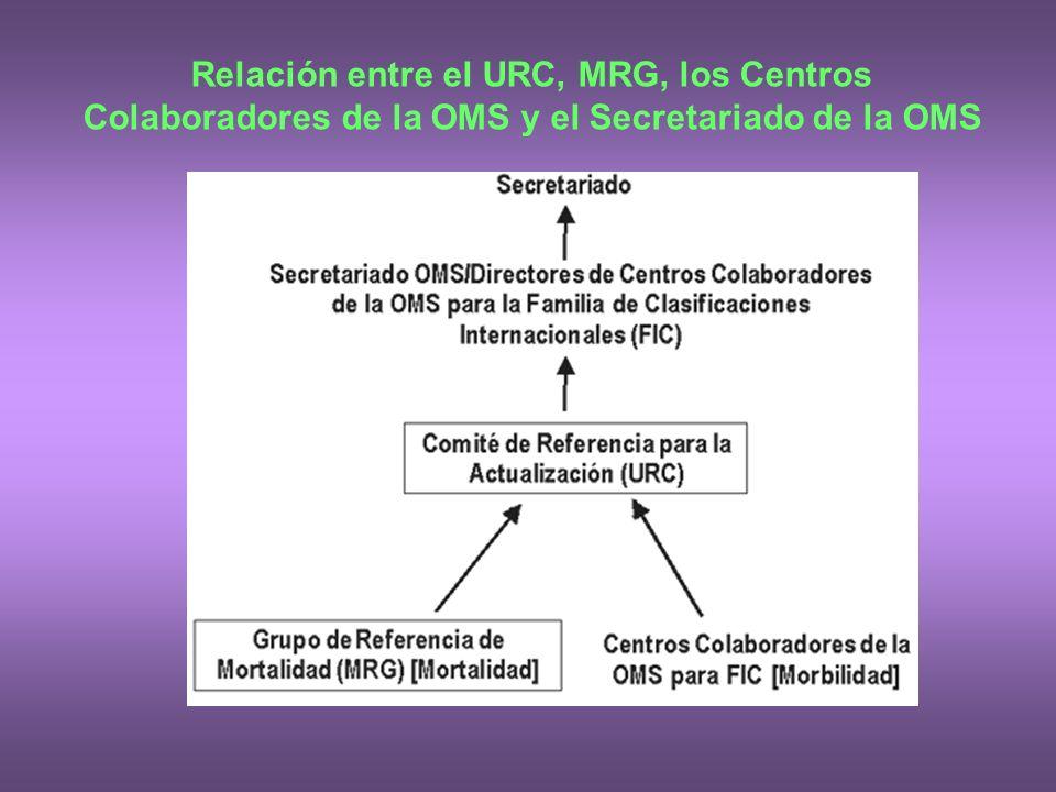 Relación entre el URC, MRG, los Centros Colaboradores de la OMS y el Secretariado de la OMS