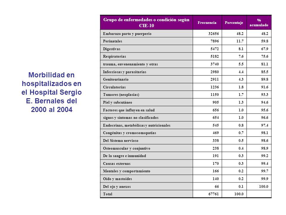 Grupo de enfermedades o condición segùn CIE-10