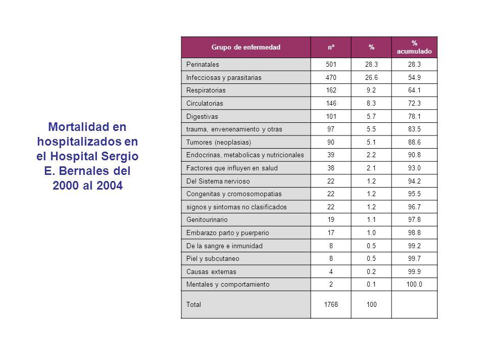 Grupo de enfermedadnº. % % acumulado. Perinatales. 501. 28.3. Infecciosas y parasitarias. 470. 26.6.