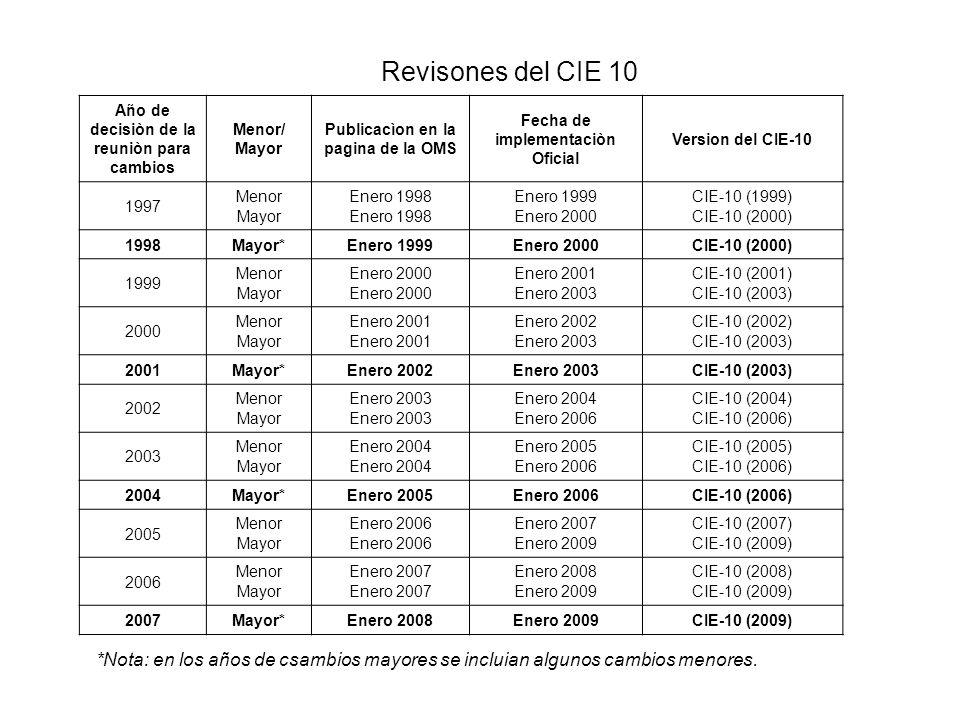 Revisones del CIE 10Año de decisiòn de la reuniòn para cambios. Menor/ Mayor. Publicacìon en la pagina de la OMS.