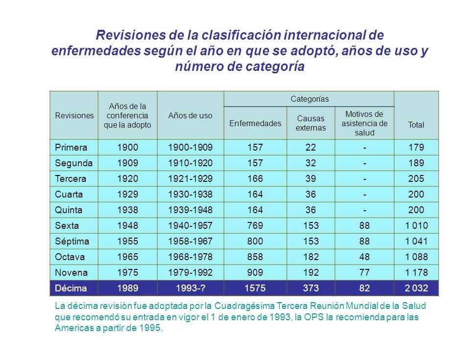 Revisiones de la clasificación internacional de enfermedades según el año en que se adoptó, años de uso y número de categoría