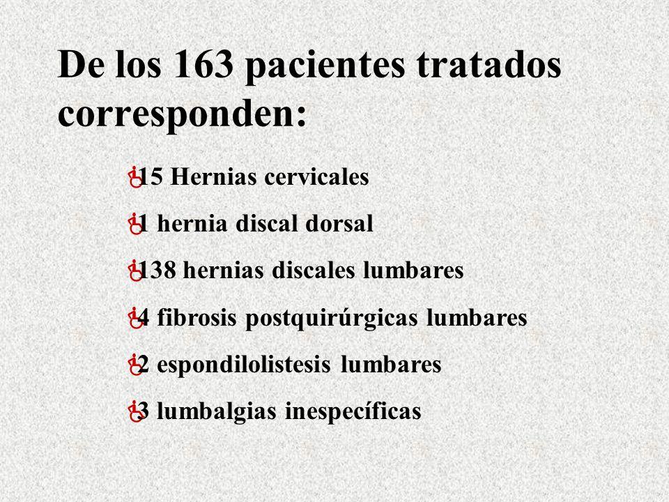 De los 163 pacientes tratados corresponden: