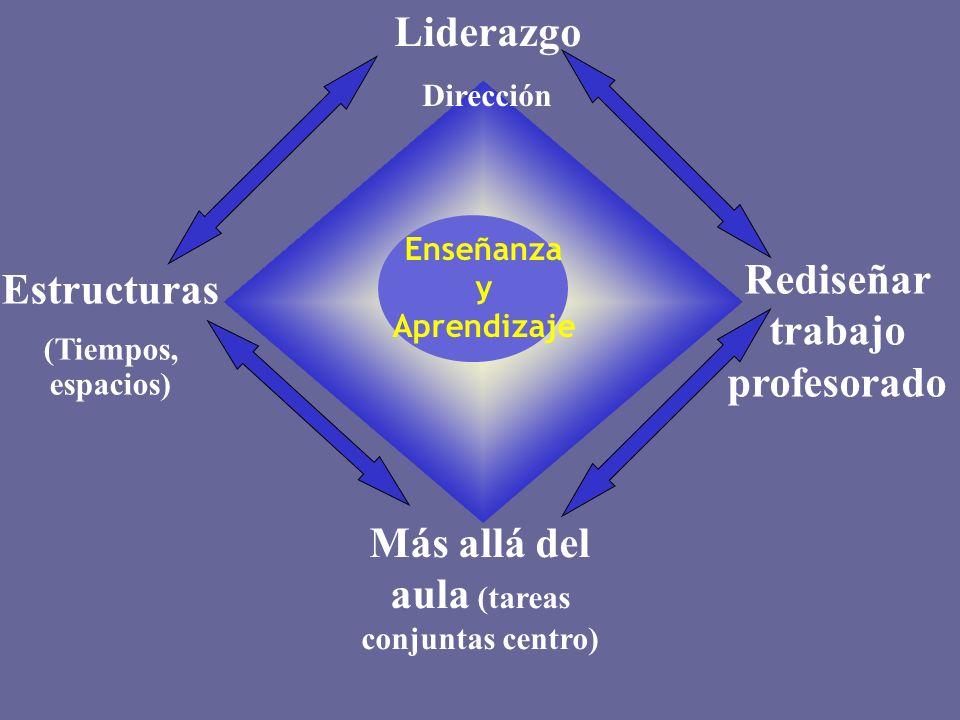 Rediseñar trabajo profesorado Estructuras