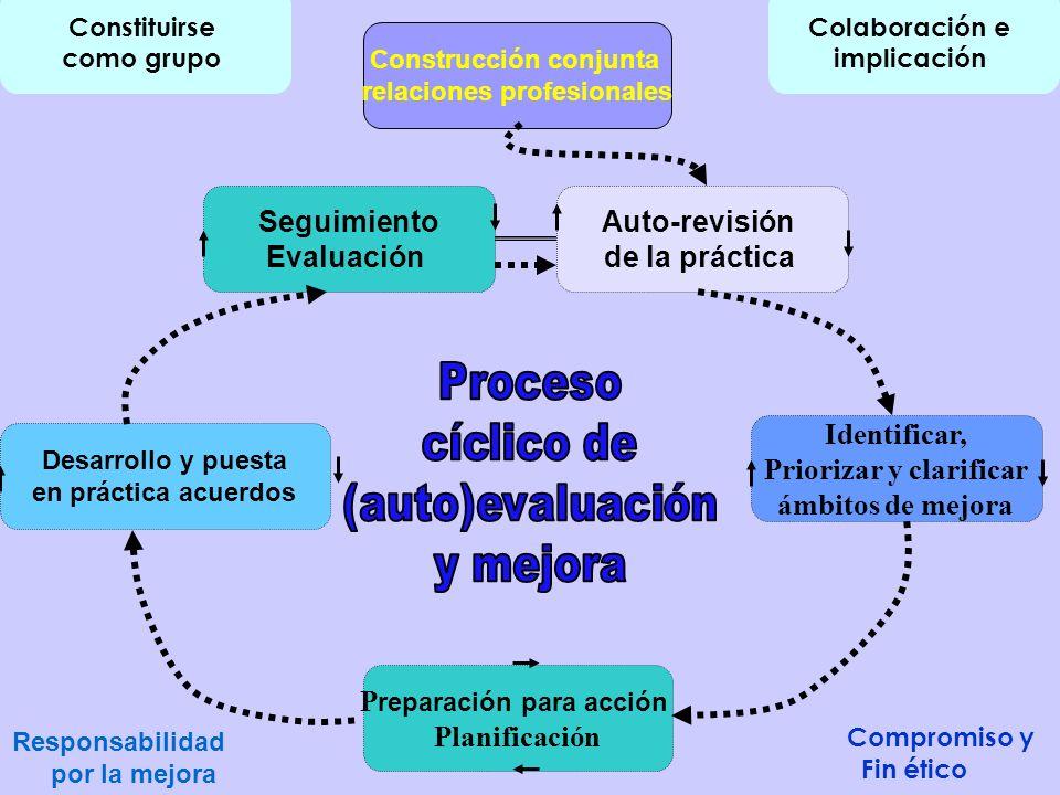 Construcción conjunta relaciones profesionales Priorizar y clarificar