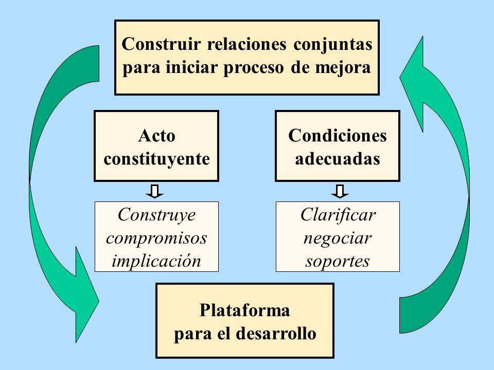 Construir relaciones conjuntas para iniciar proceso de mejora
