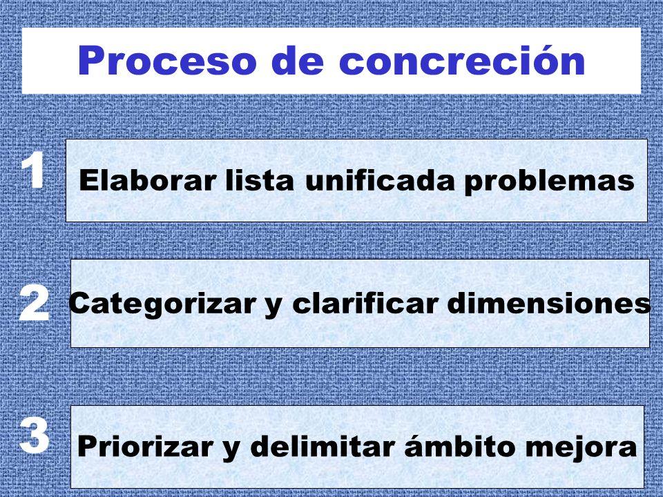 1 2 3 Proceso de concreción Elaborar lista unificada problemas